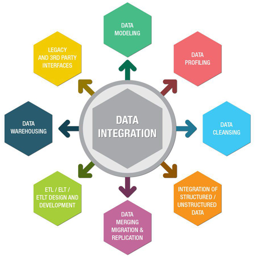 Data Integration Techniques You Need To Know